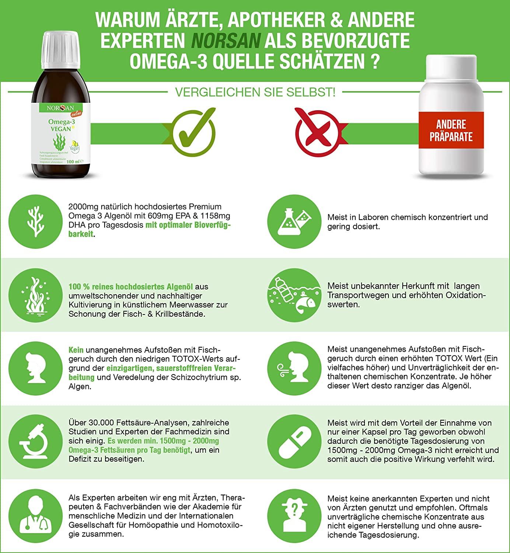 Norsan-Omega-3-Empfehlung